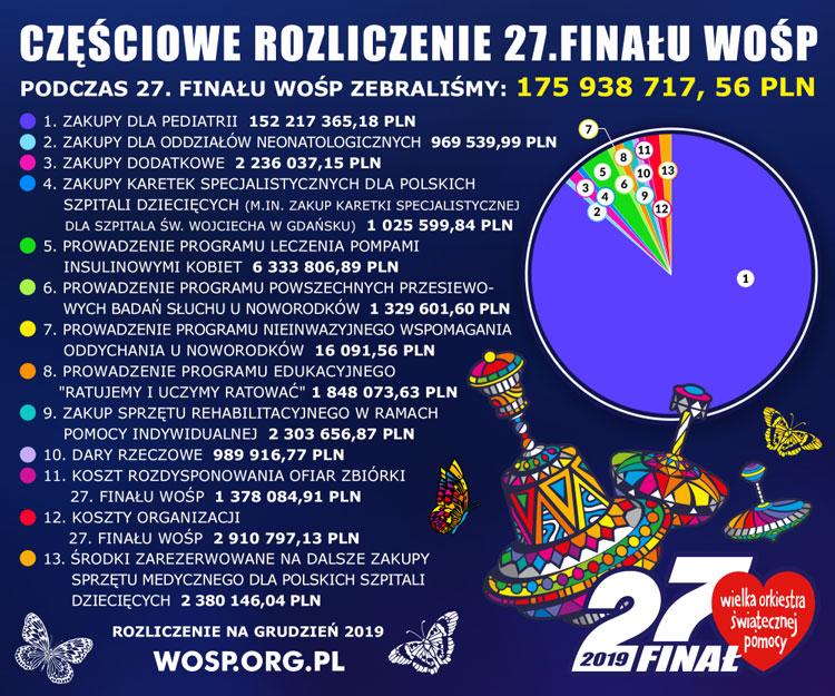 Wielka Orkiestra Świątecznej Pomocy - częściowe rozliczenie 27. finału zbiórki