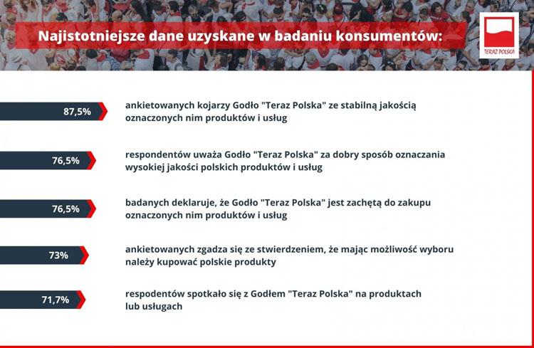 Według badań przeprowadzonych w październiku 2020 r. na zlecenie Fundacji Polskiego Godła Promocyjnego przez ASM - Centrum Badań i Analiz Rynku