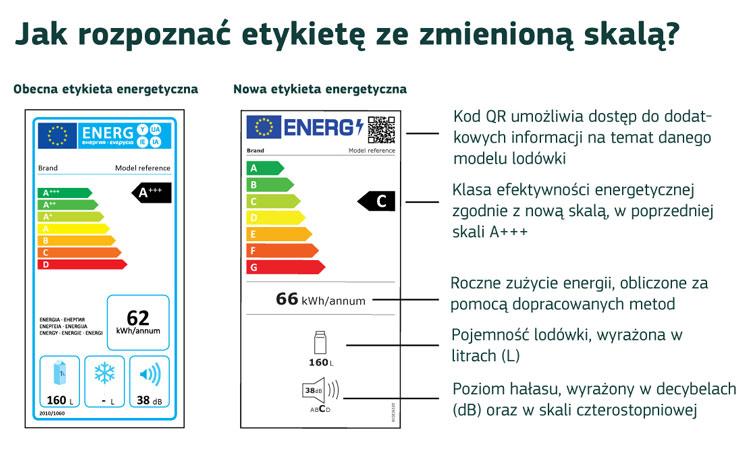 Etykiety energetyczne dla lodówki bez zamrażarki (źródło: URE)