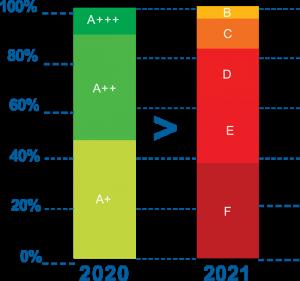 etykiety energetyczne - porównanie starych i nowych