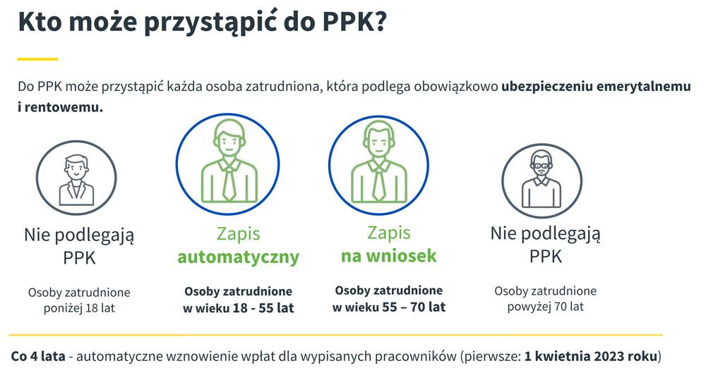 Kto może przystąpić do PPK (materiał: Aviva)