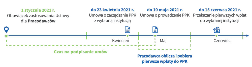 Harmonogram wdrażania PPK dla małych firm (materiał: Aviva)