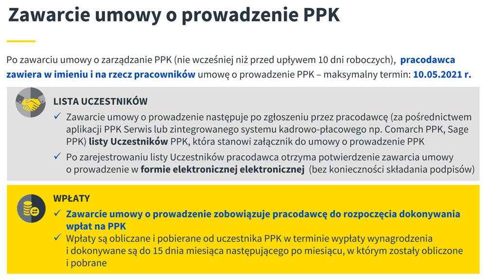 Zawarcie umowy o prowadzenie PPK (materiał: Aviva)